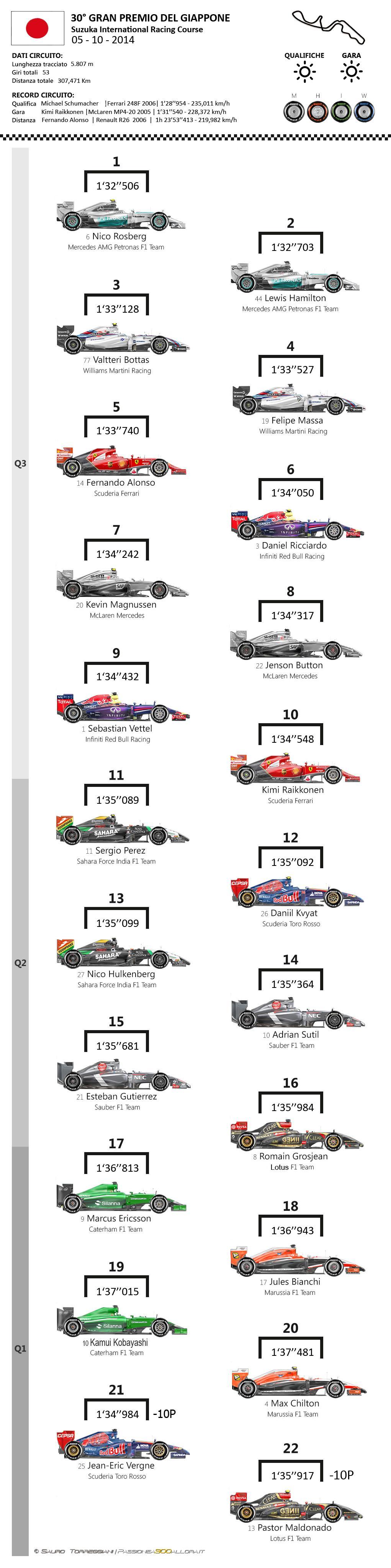 Gran Premio del Giappone 2014: la griglia di partenza