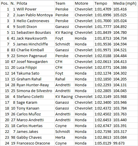 Indy01FP1