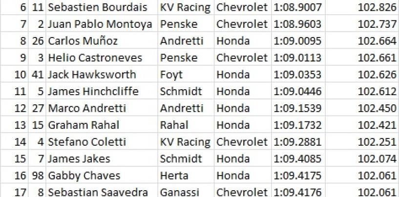 Indycar 2015, Long Beach, partenza a razzo per il team Penske, Power il più veloce