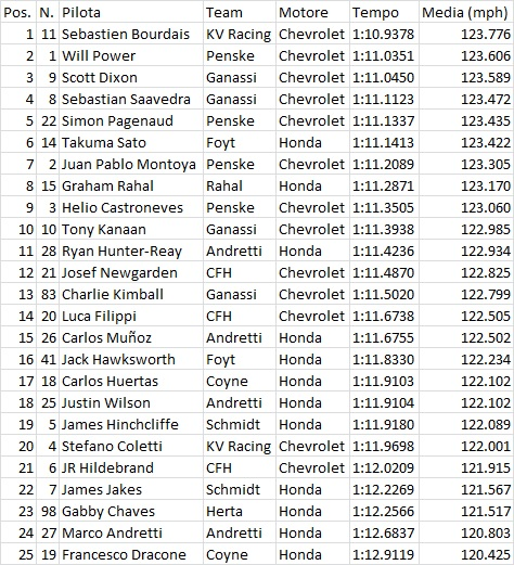 Indy05FP1