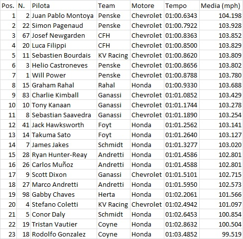 Indy10FP1
