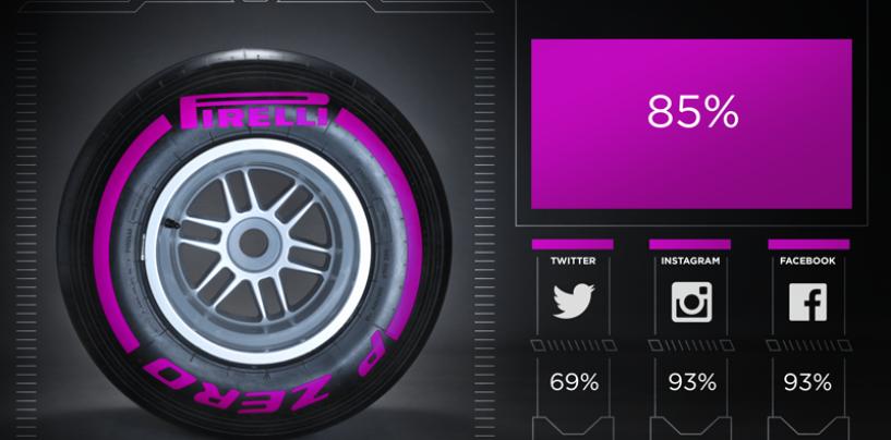 F1 | Le nuove Pirelli ultrasoft saranno usate solo nei cittadini