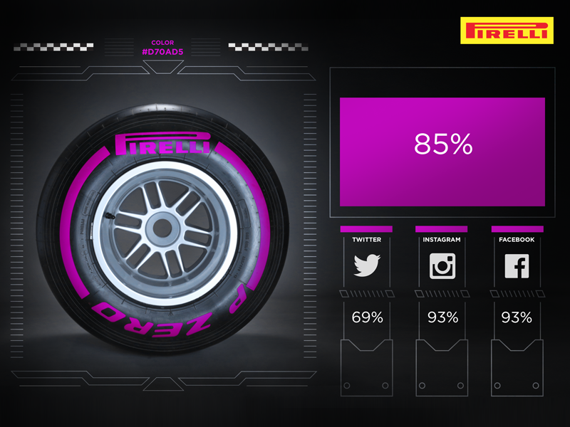 F1 | Pirelli ultrasoft al debutto nei test di Abu Dhabi