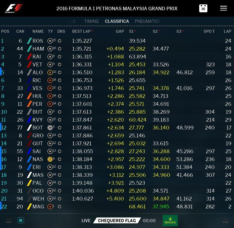 malesia-2016-fp1