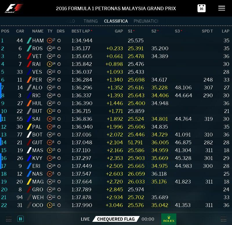 malesia-2016-fp2