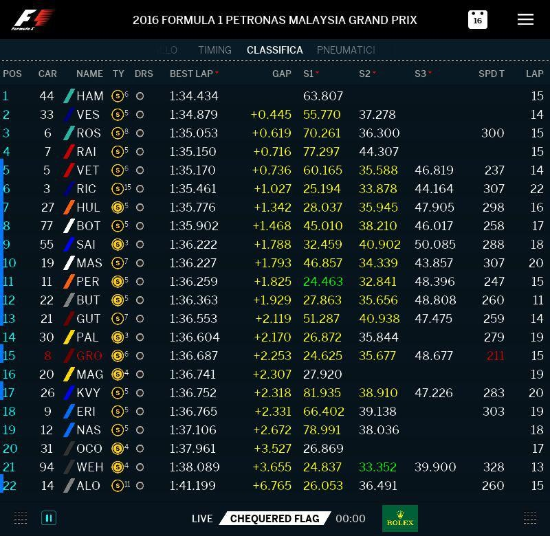 malesia-2016-fp3
