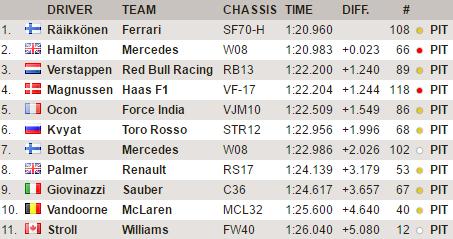 F1 | Test day 2: Räikkönen di pochi millesimi su Hamilton 1