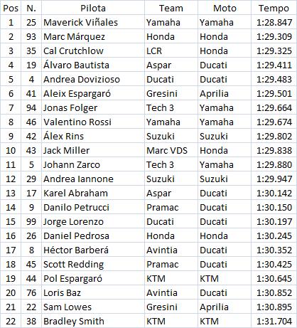 MotoGP | Viñales leader nel secondo giorno, ancora difficoltà per Lorenzo 1