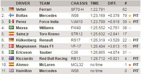 F1 | Test day 1: Vettel in testa al mattino 1