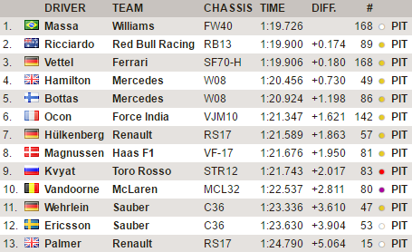 F1 | Test day 5: Massa rimane al comando, Vettel migliora con le Soft 1