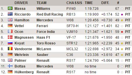 F1 | Test day 5: Massa al top in mattinata, ma c'è anche Ricciardo 1