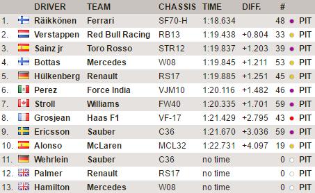 F1 | Test day 8: Räikkönen sotto l'1:19, la Ferrari continua a impressionare 1