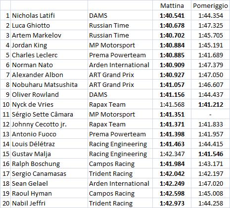 F2   Latifi leader nella seconda giornata in Bahrain, Ghiotto subito dietro 1