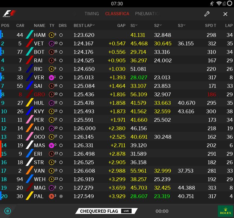 F1 | GP Australia, FP2: Mercedes ancora davanti 1