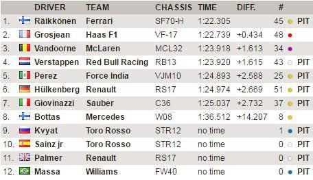 F1 | Test day 4: Raikkonen ok al mattino sul bagnato 1