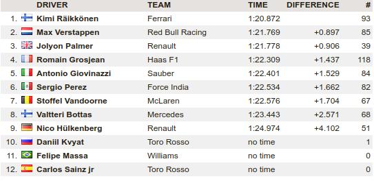 F1   Test day 4: Raikkonen chiude in testa con la Ferrari 1