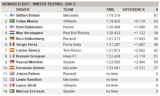 F1 | Test day 6: Bottas ok al mattino, 3° Raikkonen 1