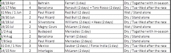 F1 | Svelate le date dei test Pirelli in vista del 2018 1