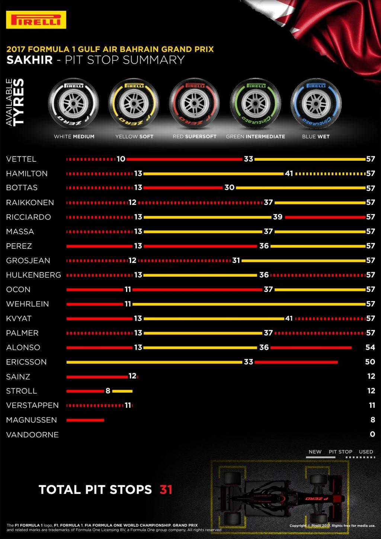 F1   GP Bahrain, la gara dei primi 10 1
