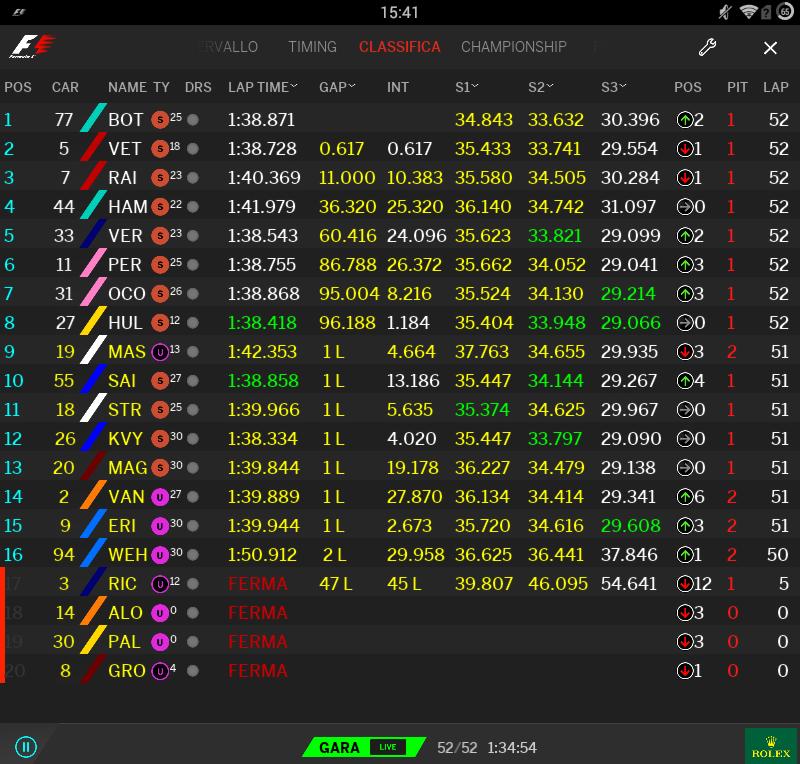 F1   GP Russia: Valtteri Bottas vince la sua prima in carriera su Vettel e Raikkonen 2