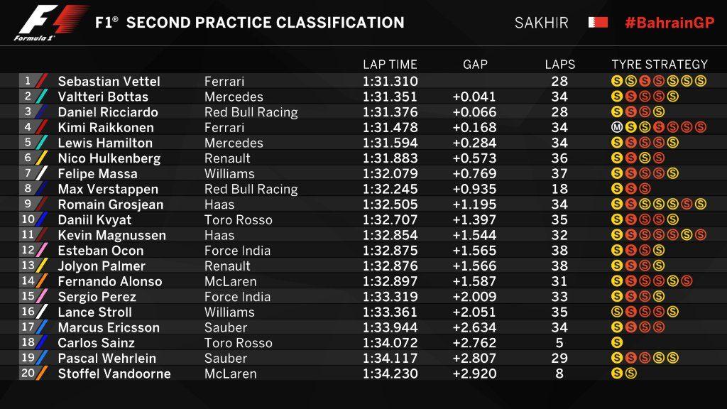 F1 | GP Bahrain: Vettel guida anche la FP2 nonostante un problema elettrico 1