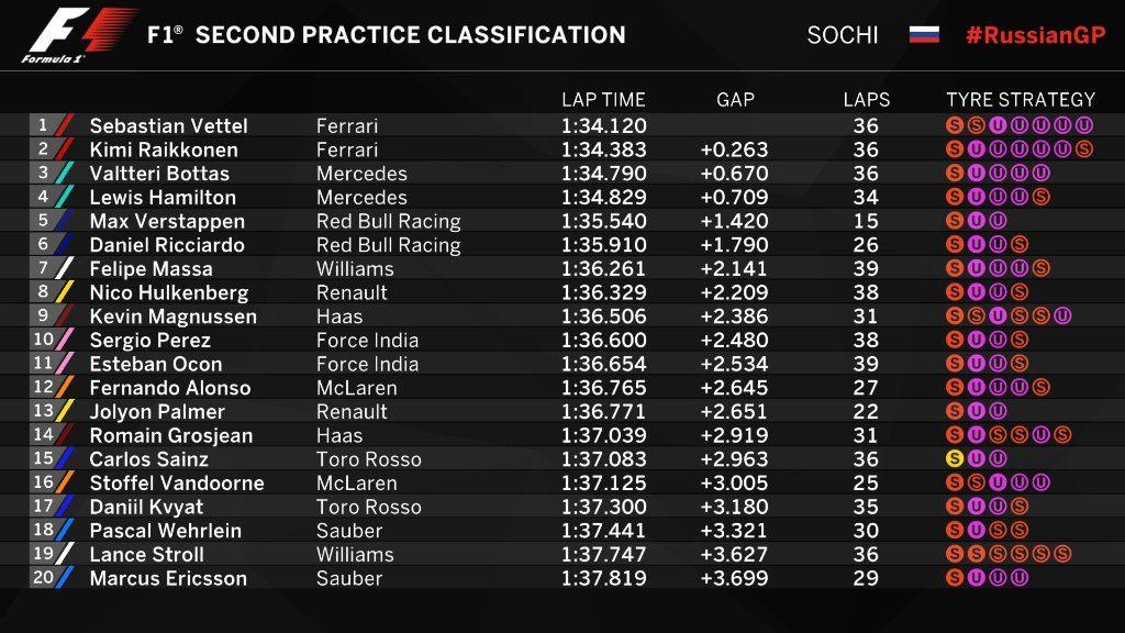 F1 | GP Russia: Vettel sale in cattedra nella FP2, doppietta Ferrari 1