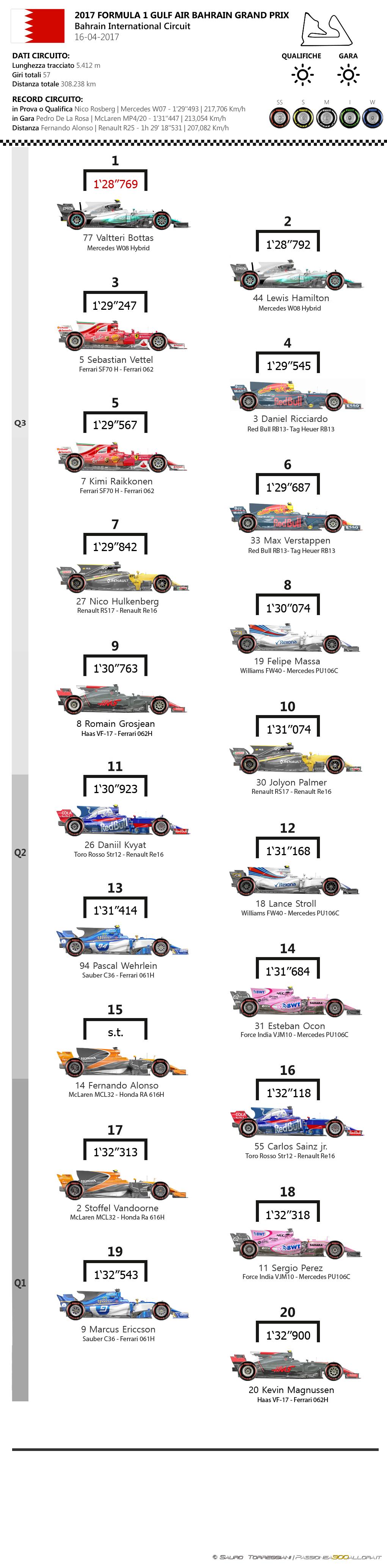 F1 | GP del Bahrain 2017, la griglia di partenza 1