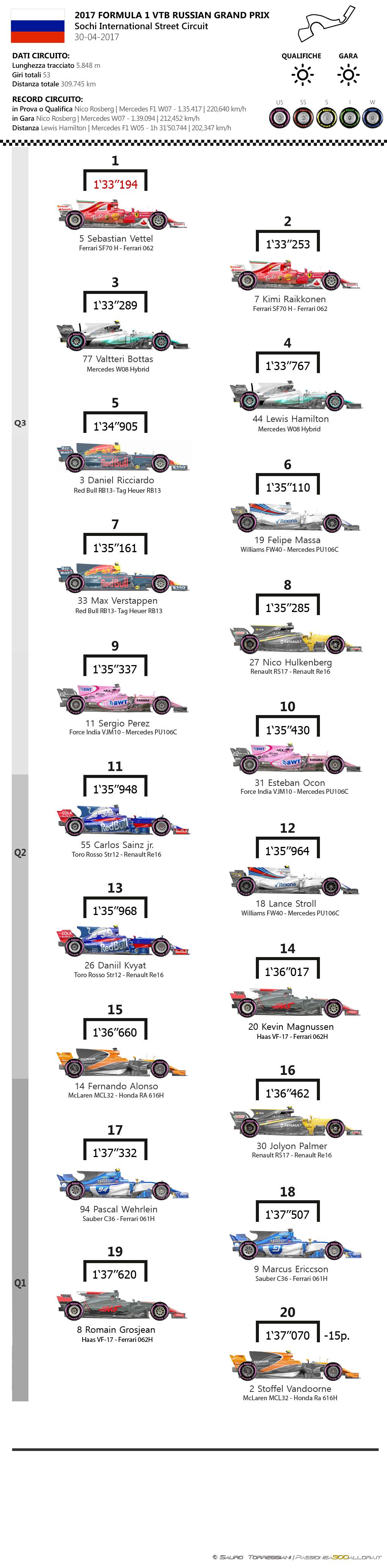 F1 | GP Russia 2017, la griglia di partenza 1