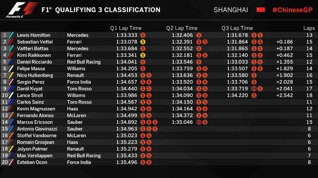 F1   GP Cina, Hamilton pole fantastica, a fianco a lui Vettel 1