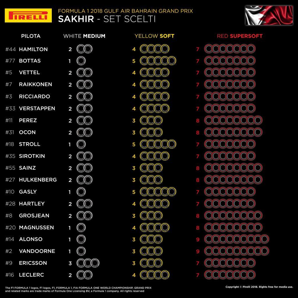 F1 | Gran Premio del Bahrain 2018: anteprima, record, statistiche ed orari di Sakhir 1