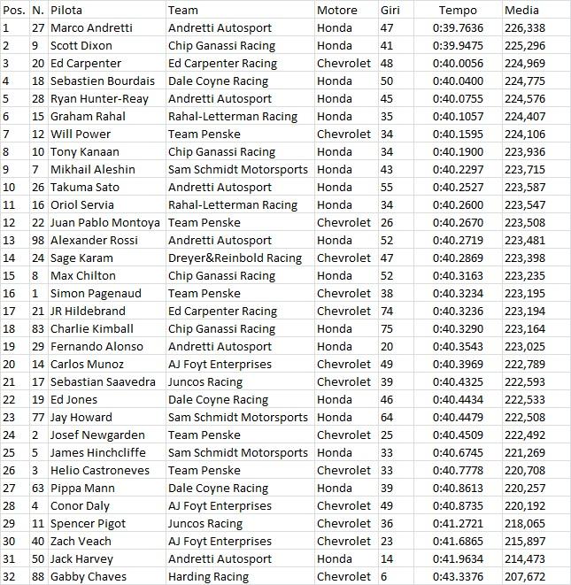 Indycar | Miglior tempo per Andretti nel primo giorno di libere 1