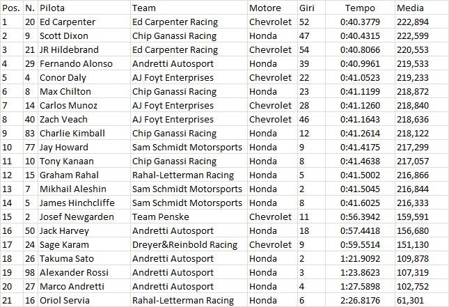 Indycar | Carpenter il più veloce nel terzo giorno di prove ad Indianapolis 1