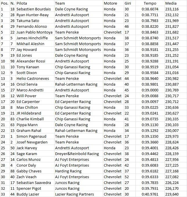 Indycar | Bourdais il più veloce nel Fast Friday di Indianapolis 1