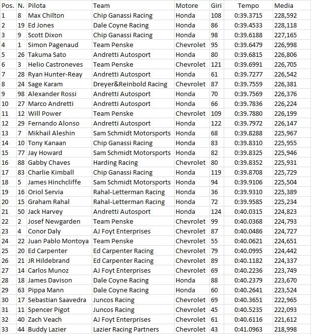 Indycar | Miglior tempo di Chilton nelle libere 8 1
