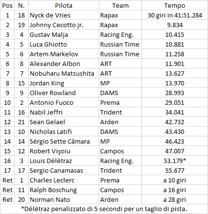 F2 | Monaco: de Vries domina la sprint race, doppietta Rapax 1