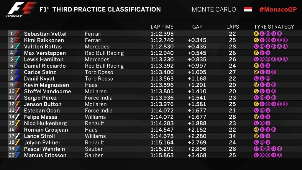 F1 | GP Monaco, ancora Vettel nella FP3, doppietta Ferrari 1
