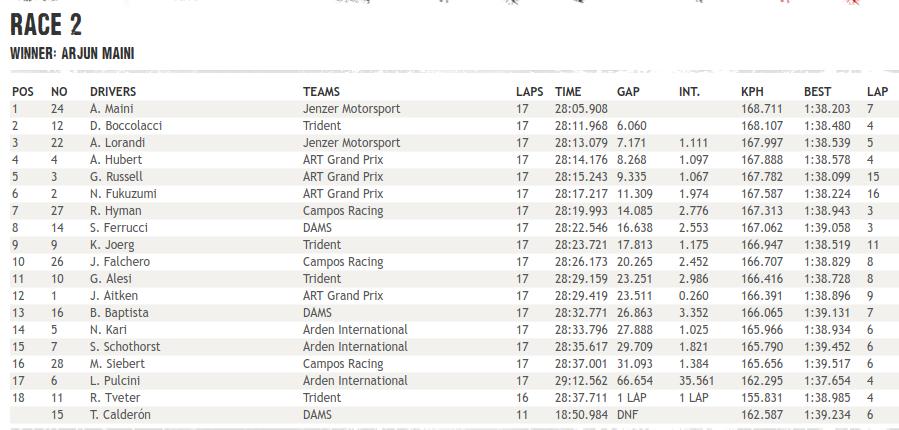 GP3 | GP Spagna: Maini vince Gara 2, Boccolacci e Lorandi sul podio 1