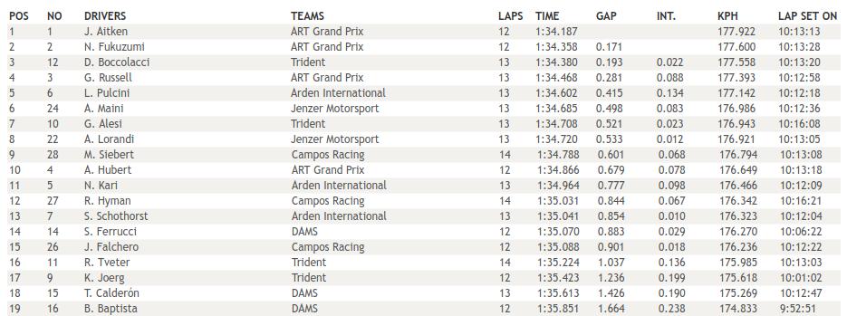 GP3   GP Spagna, pole per Jack Aitken 1