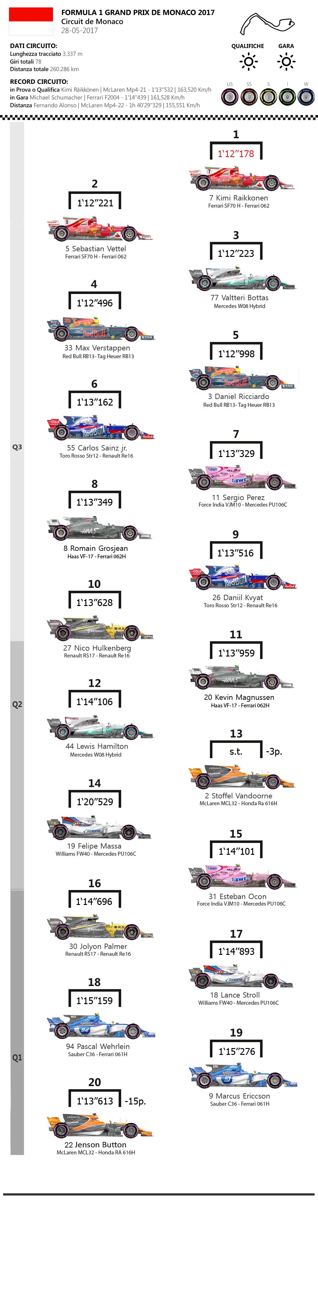 F1 | Gran Premio di Monaco 2017, la griglia di partenza 1