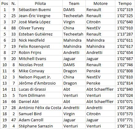 Formula E | Parigi: Buemi in pole per 6 millesimi su Vergne 1