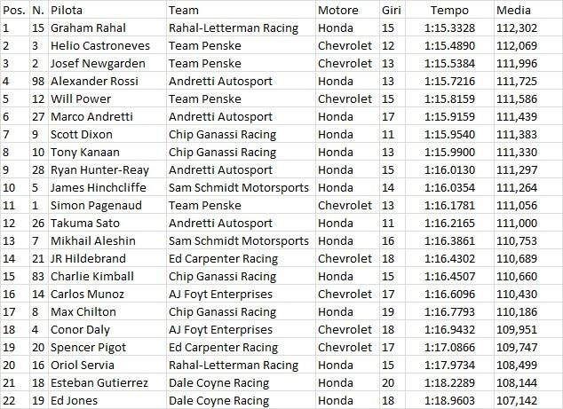 Indycar | Rahal il più veloce nelle prime libere di Detroit 1