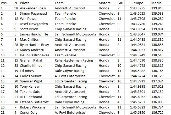 Indycar | Miglior tempo per Rossi nelle FP1 a Road America 1