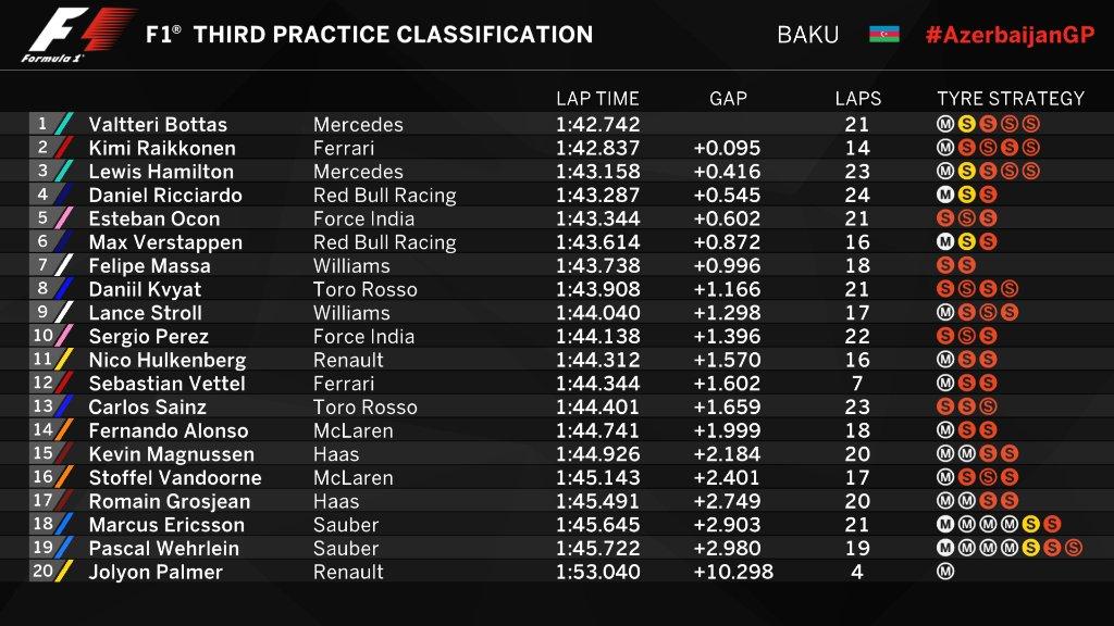 F1 | GP Azerbaijan, FP3: Bottas in testa, Kimi vicino 1