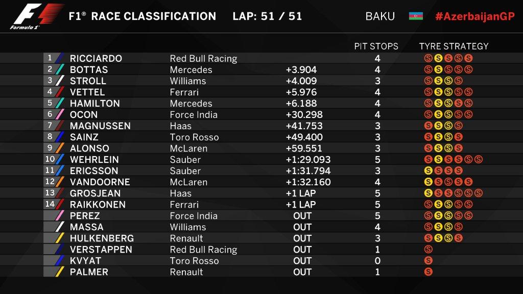 F1 | GP Azerbaijan: Ricciardo vince una gara senza senso su Bottas e Stroll! 1