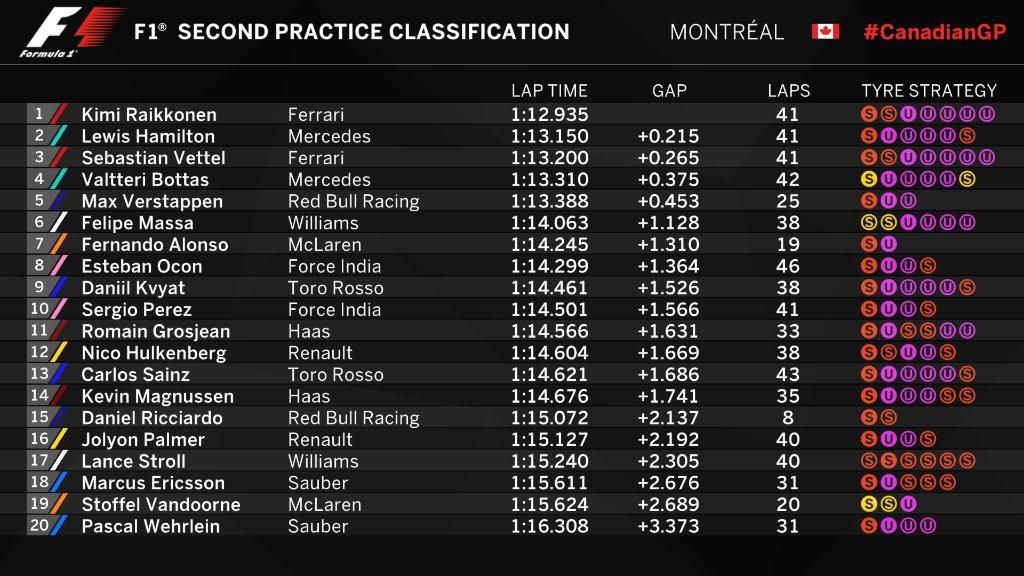 F1   GP Canada, FP2: Raikkonen davanti a tutti, Hamilton a 2 decimi 1