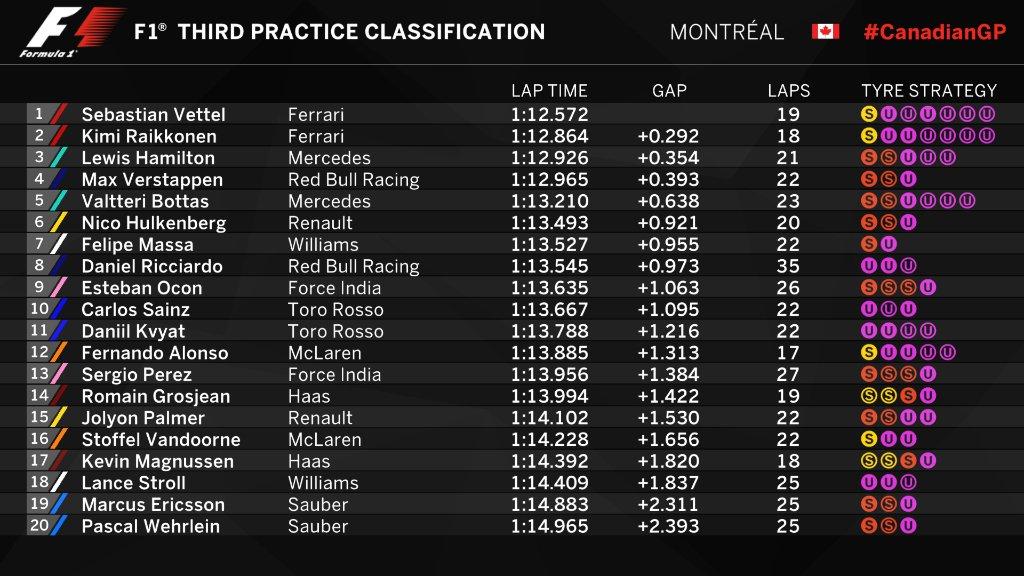 F1 | GP Canada, FP3: Ferrari ancora al comando con Sebastian Vettel e Kimi Raikkonen 1