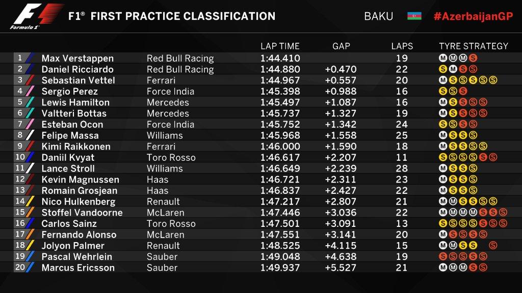 F1 | GP Azerbaijan: doppietta Red Bull nelle prime libere 1
