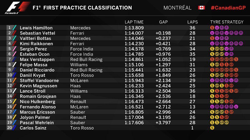 F1 | GP Canada, Hamilton detta il passo nella FP1 ma Vettel è vicino 1