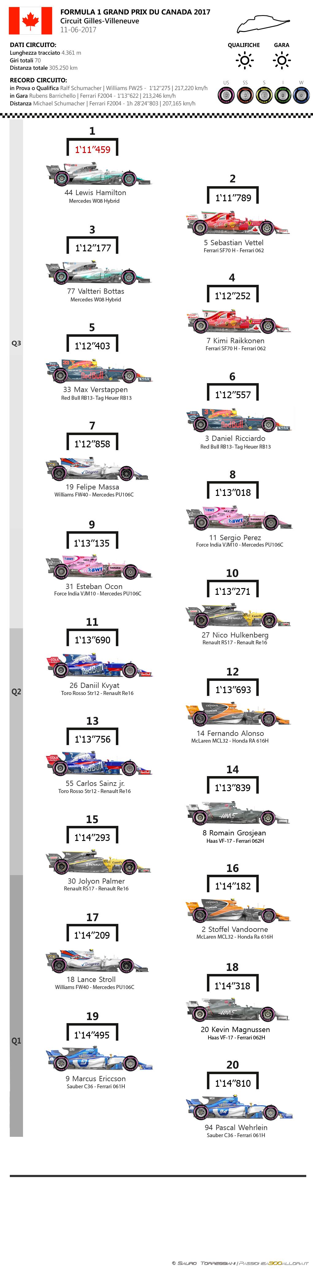 F1 | GP del Canada 2017, la griglia di partenza 1