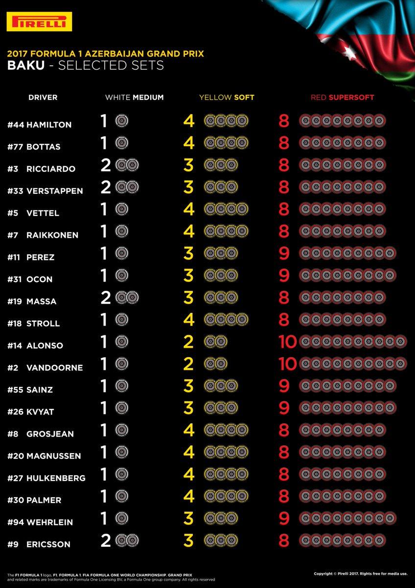 F1 | Gran Premio d'Azerbaijan 2017 | ANTEPRIMA 1